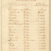 List of Martha Dandridge Custis's Dower Slaves, 1760